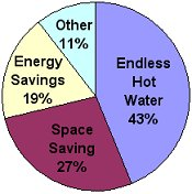 tankless water heater benefits